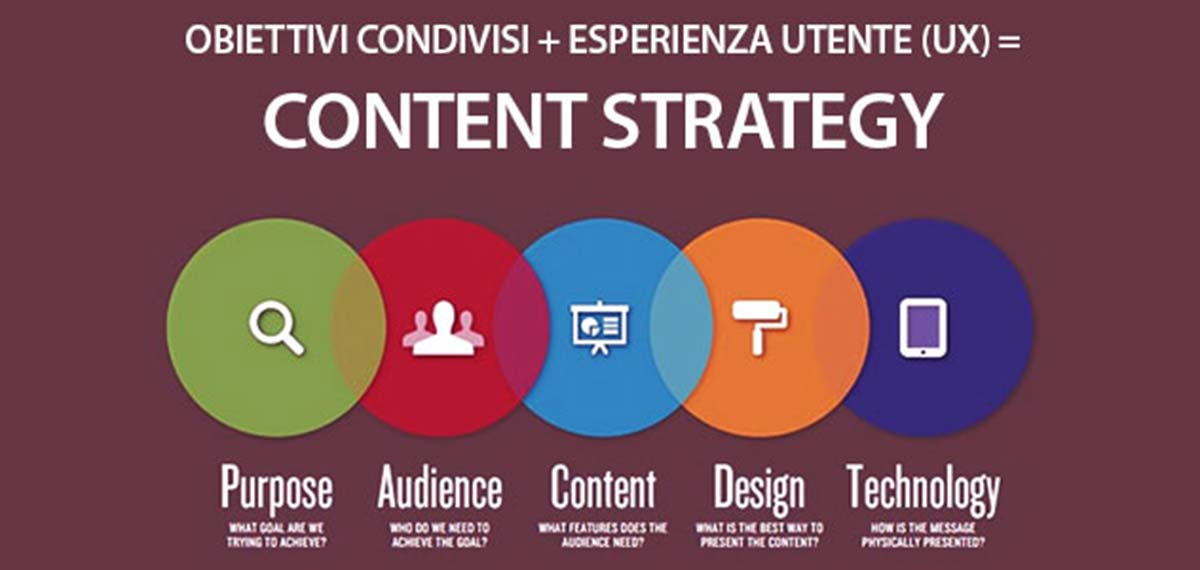 Content Strategy UX