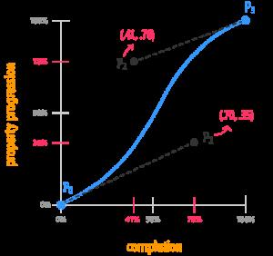 Funzione cubic-bezier