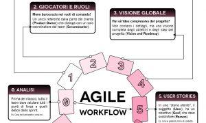 Agile infographic