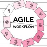 Agile Workflow