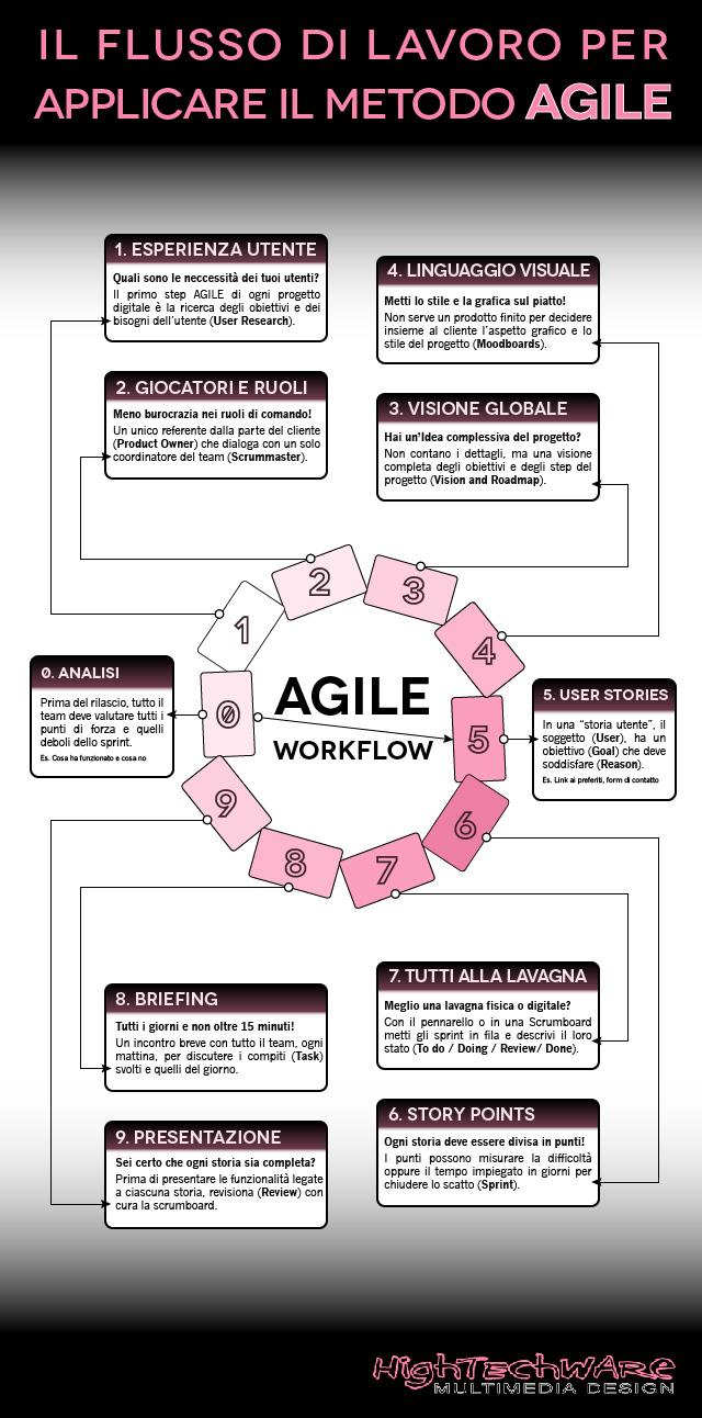 Come utilizzare il metodo Agile